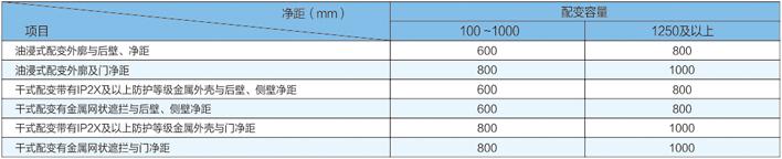 配變外廓(防護外殼)與變壓器室墻壁和門的最小凈距