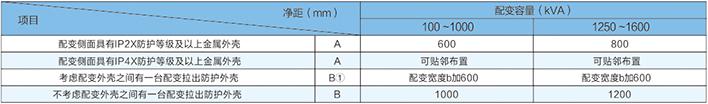 干式配變防護外殼間的最小凈距(mm)